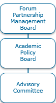 Forum Partnership Mangement Board relates to Academic Policy Board relates to Advisory Committee